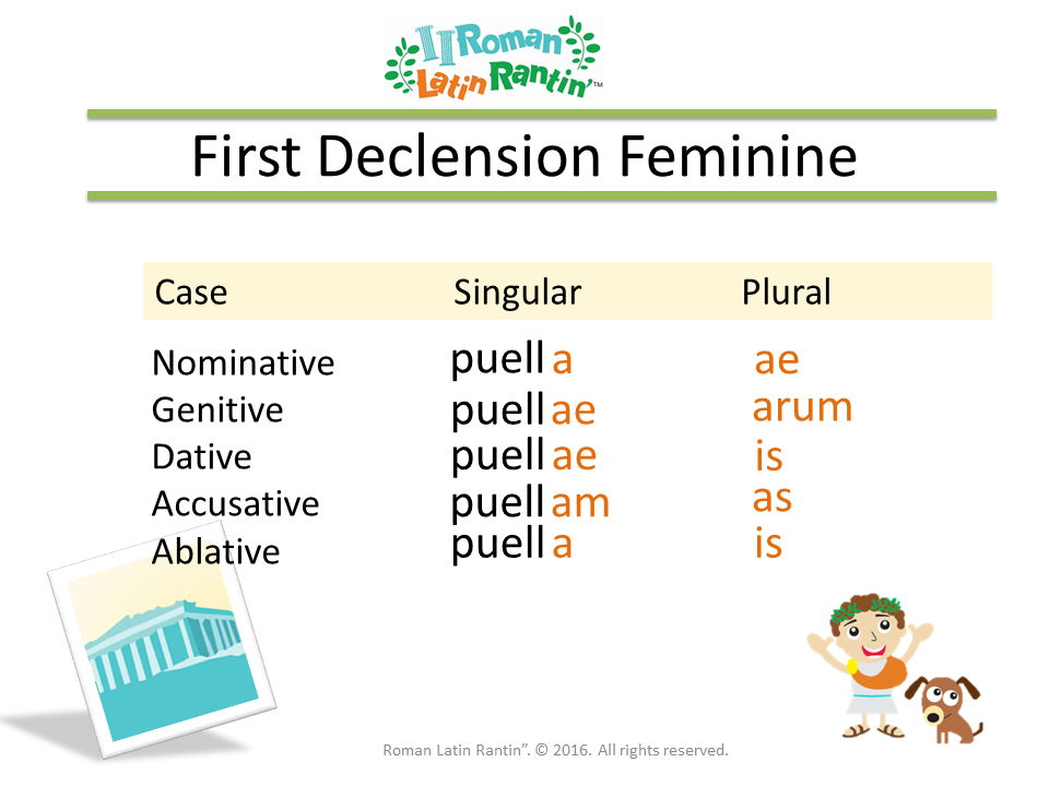 First and Second Declension Charts